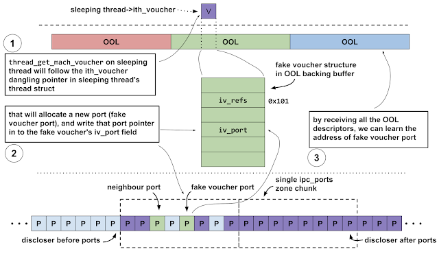 """This diagram shows how the attackers are able to disclose the address of a struct ipc_port. It shows how the attackers groom the ipc_ports zone such that the port which will be allocated as a result of the call to thread_get_mach_voucher on the fake voucher will be allocated in a zone chunk containing other groomed ports. The attackers also try to ensure that the following zone chunk also only contains ports which they own, specifically from a group I've named """"discloser after ports"""""""