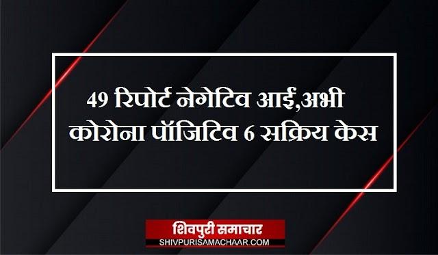 49 रिपोर्ट नेगेटिव आईं, अभी कोरोना पॉजिटिव 6 एक्टिव केस / Shivpuri News