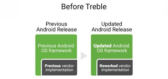 Google rilis Project Treble, basis modular Android untuk mempercepat rilis update OS