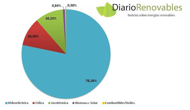Matriz eléctrica de Costa Rica en 2017.