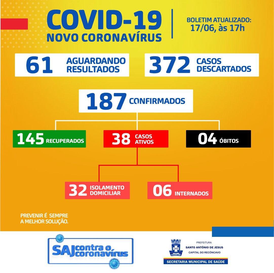 187 confirmados e 145 recuperados de Covid-19 em Santo Antonio de Jesus