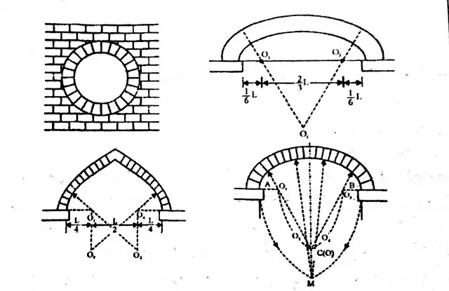 Different Lintels Based On Centers