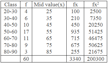 Example 3 Table for Standard Deviation by Direct Method