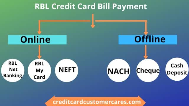 RBL Credit Card Bill Payment