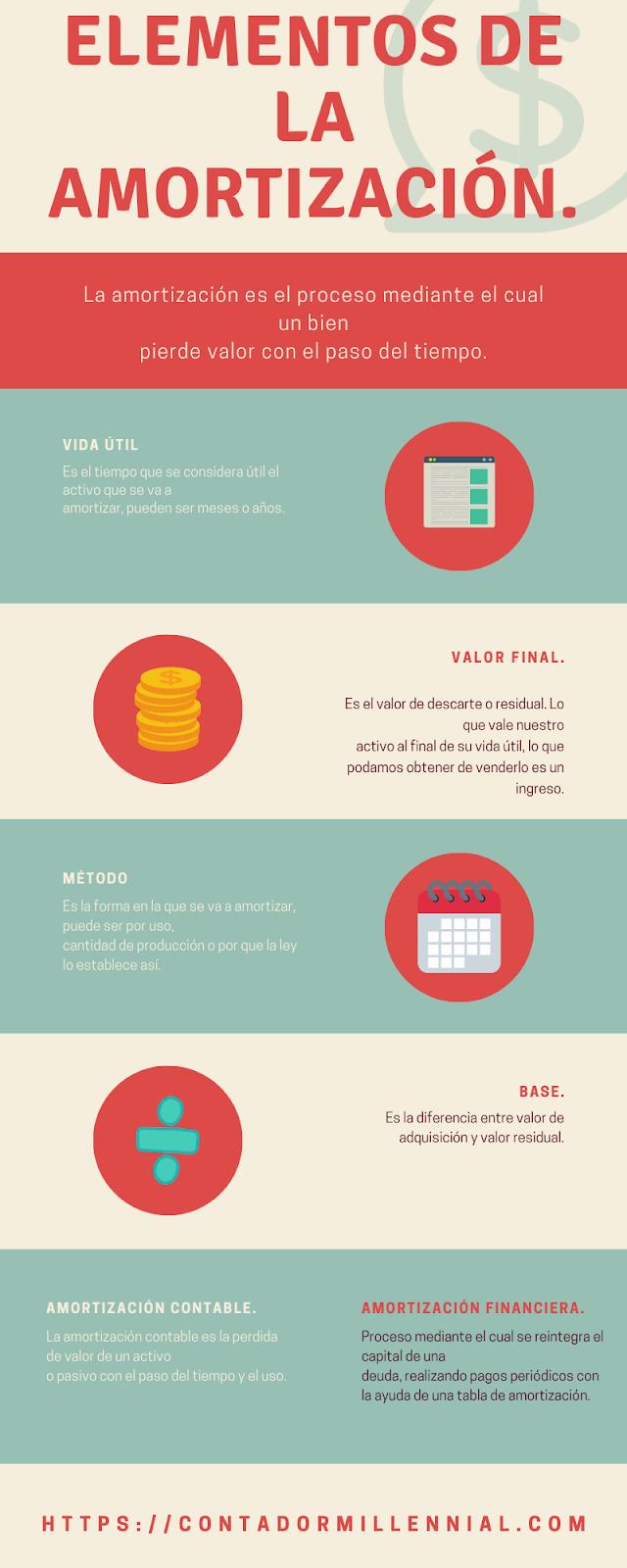 elementos y tipos de amortizacion