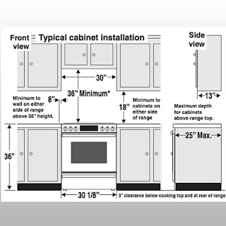 Stove Sizes :- Typical Range Dimensions & Other Factors to Consider