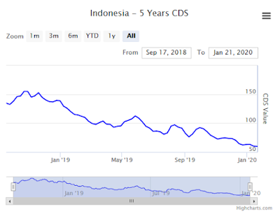 CDS-utang-indonesia