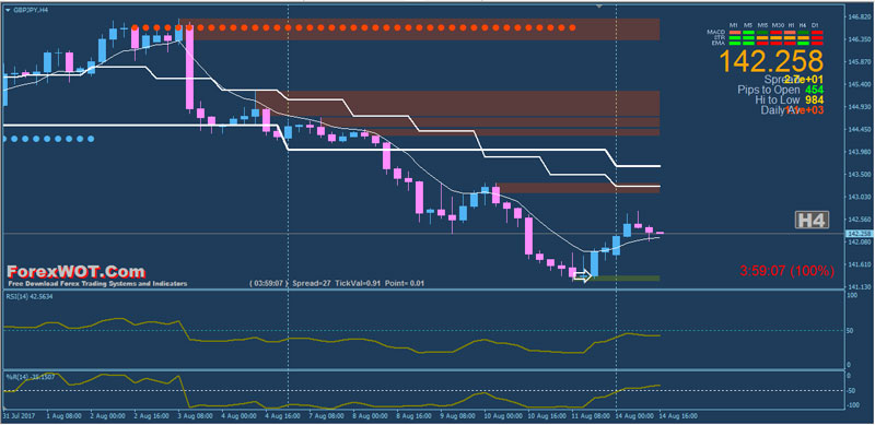Forex weekly high low strategy