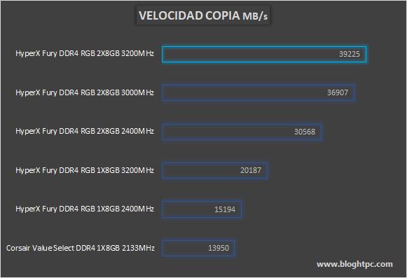 COPIA HYPERX FURY DDR4 RGB 2x8GB