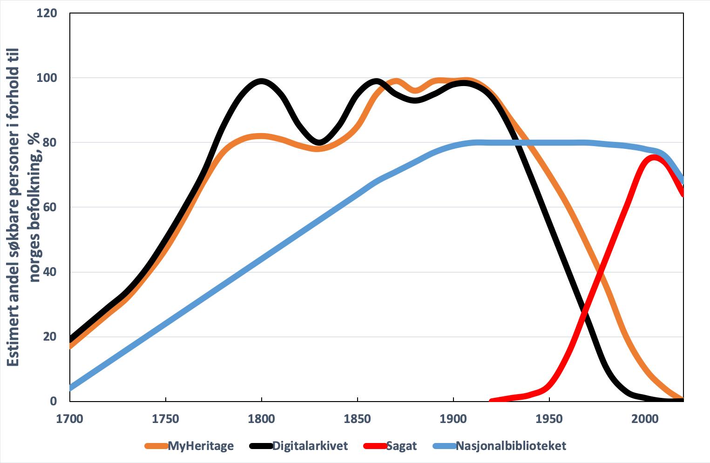 dating trender fortid og nåtid hekte Binghamton