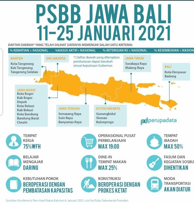 INFO PSBB JAWA BALI 11-25 JANUARI 2021