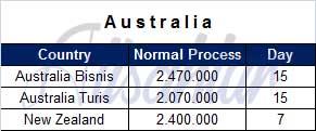 Biaya Pengurusan VISA Australia