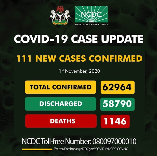 COVID 19 UPDATE; Nigeria records 111 new cases, 2 deaths