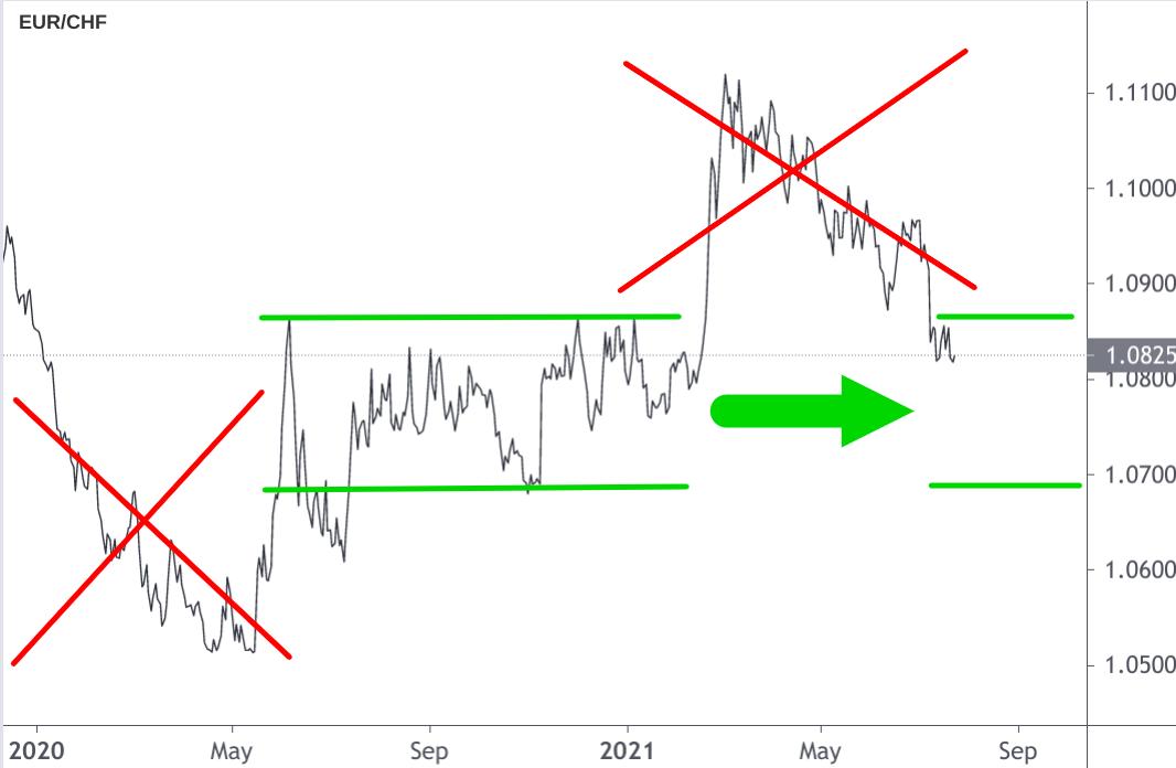 EUR/CHF-Diagramm mit zwei Übertreibungen