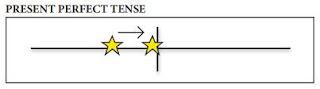 Pembahasa Soal Bahasa Inggris Chapter 7 Task 2 (Page 102) Diagram Simple Past & Present Perfect