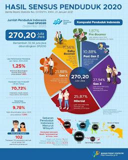 Foto : Hasil Sensus Penduduk 2020 (BPS)