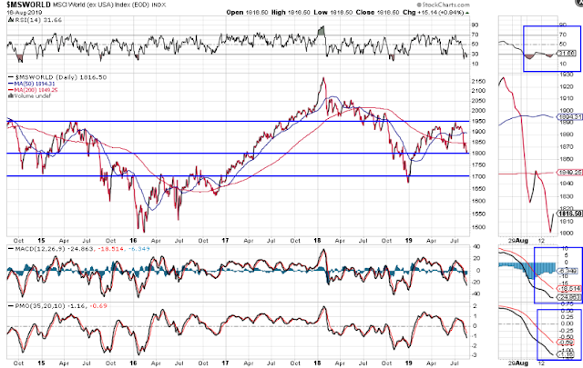 MSCI World Indices Weakening