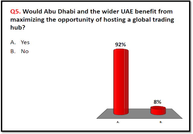 GI SURVEY | What are the Next Steps to Establish an Oil Products Trading Hub in the Gulf by 2020?