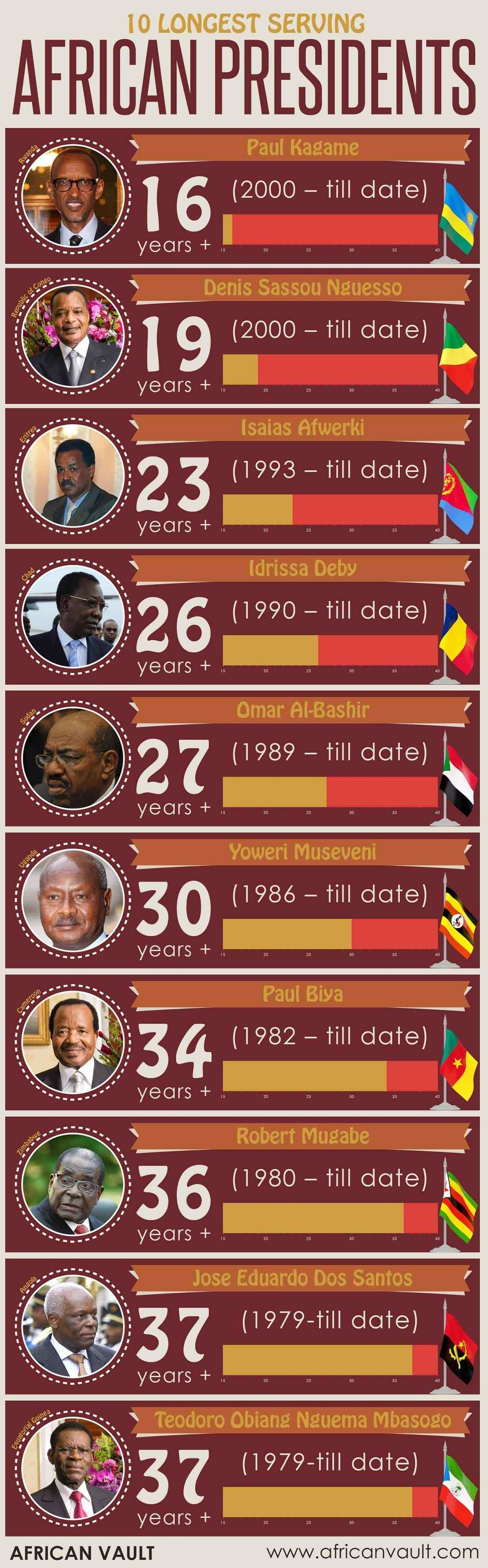 10 Longest Serving African President #infographic
