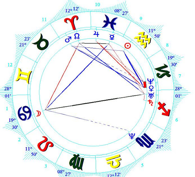Anastasia Ashley birth chart astrology