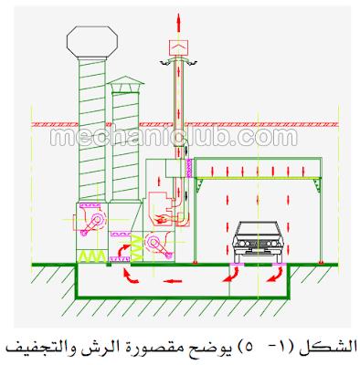 كتاب دهان السيارات خطوة بخطوة PDF