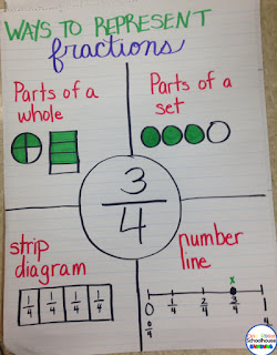 Multiple ways to represent a fraction.
