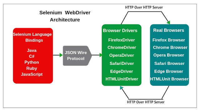 Selenium WebDriver Tutorial | Architecture & Benefits