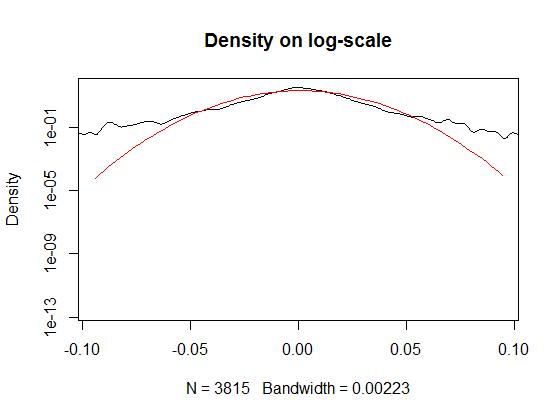 stock price of google density