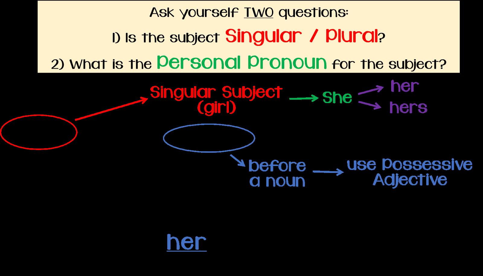 Passionate Teacher Tools Possessive Pronouns Quiz 2 With