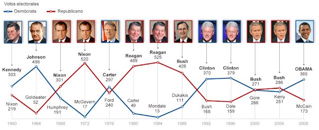 Presidentes de Estados Unidos. Elecciones y votos electorales