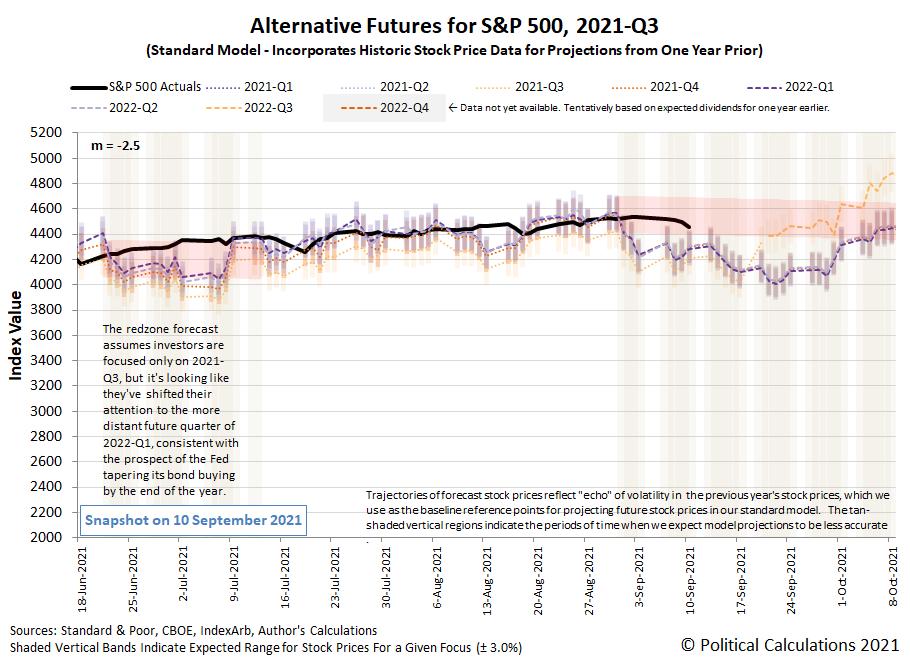 Alternative Futures - S&P 500 - 2021Q3 - Standard Model (m=-2.5 from 16 June 2021) - Snapshot on 10 Sep 2021