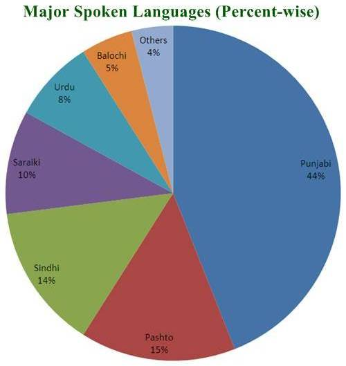 Languages of Pakistan: Wikis