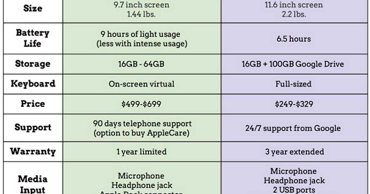 A Wonderful Chart On Ipad Vs Chromebook Educational Technology And Mobile Learning