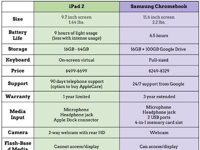A Wonderful Chart on iPad Vs Chromebook