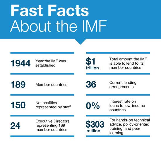 IMF At a Glance, UPSC Indiathinkers