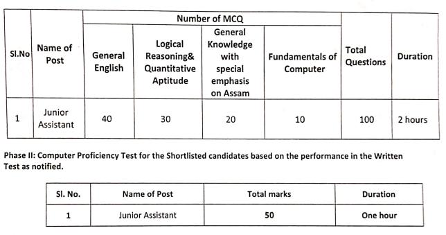 Dhemaji Engineering College Recruitment 2020: Syllabus and Exam Pattern
