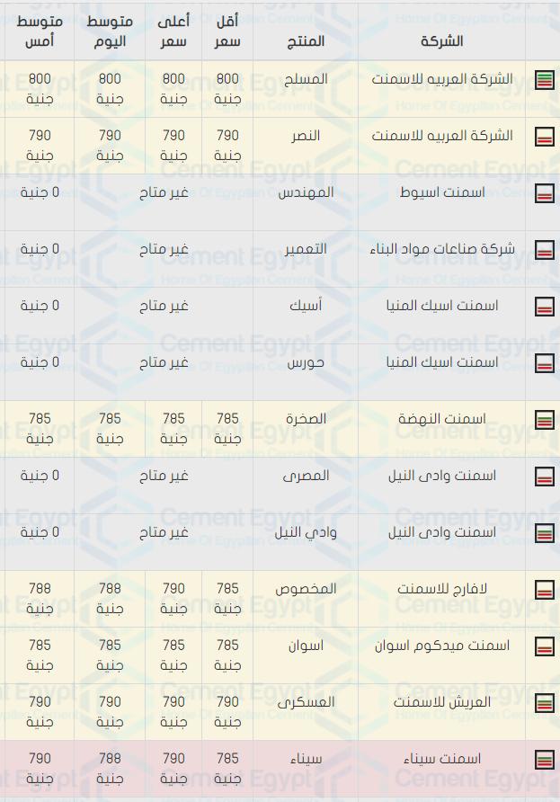 اسعار الحديد والاسمنت فى مصر اليوم 29 9 2019 سعر الاسمنت والحديد