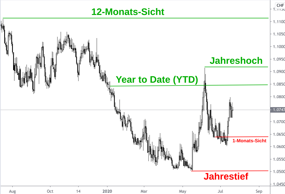 Wechselkursdiagramm Euro - Schweizer Franken Mitte 2019 bis Mitte 2020 mit Pivot-Linien