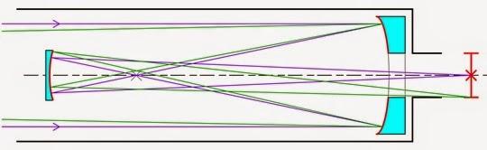 Konsep dan Cara Kerja Teleskop