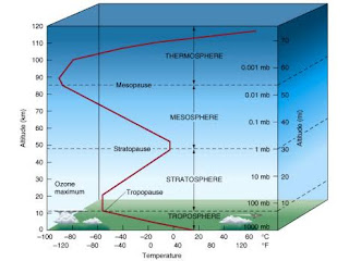 the-composition-and-structure-of-atmosphere