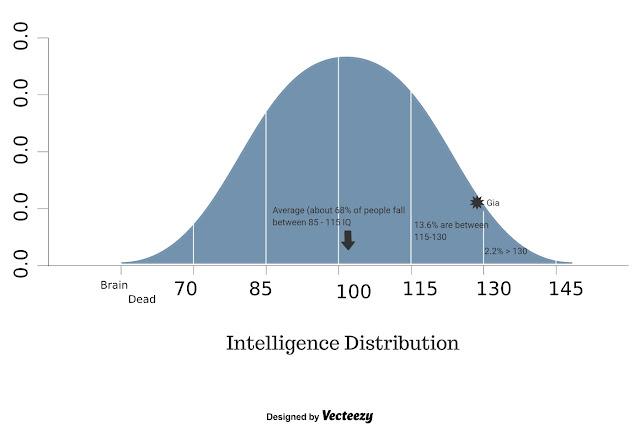 standard bell curve image