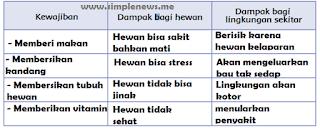 dampak jika kamu tidak melaksanakan melaksanakan kewajiban www.simplenews.me