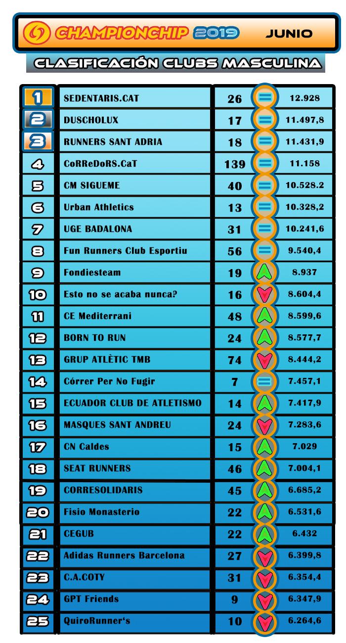 Lliga Championchip 2019 JUNIO Clasificación Clubs Masculina