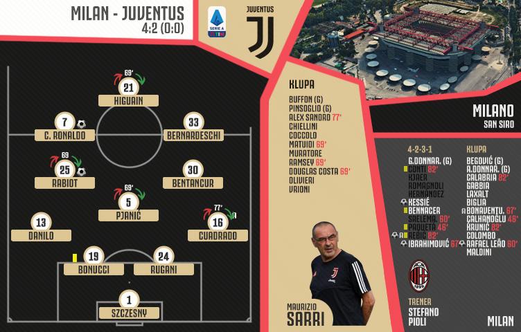 Serie A 2019/20 / 31. kolo / Milan - Juventus 4:2 (0:0)