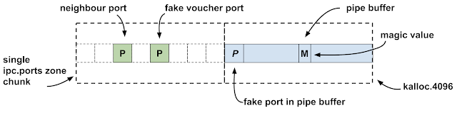 This diagram show the relationship between the pipe backing buffer and the fake voucher port. The ipc_ports zone chunk is directly before the kalloc.4096 chunk containing the pipe buffer. The fake port is then at the start of the pipe buffer and the magic value used to identifier which pipe was the correct replacer is in the middle of the pipe buffer.