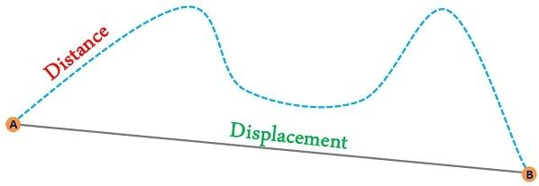 differences between distance and displacement