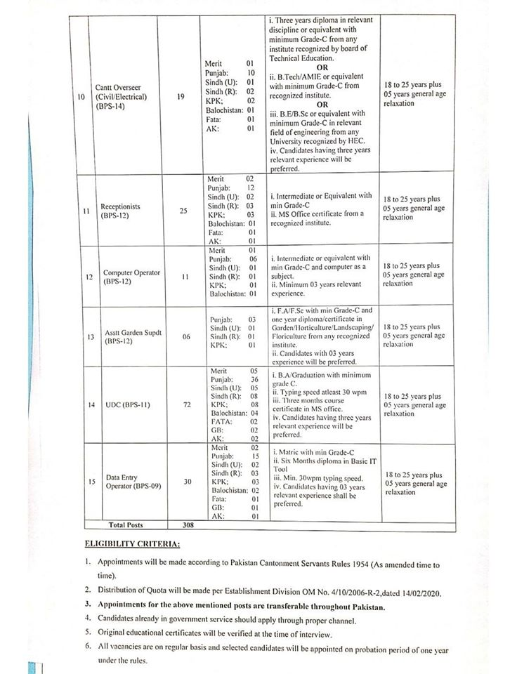 308 Ministry Of Defense Military Lands & Cantonments Departments Jobs 2020
