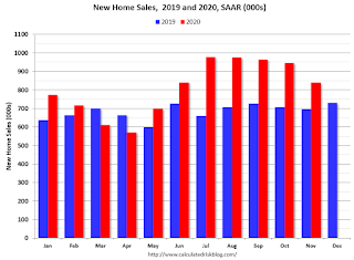 New Home Sales 2019 2020