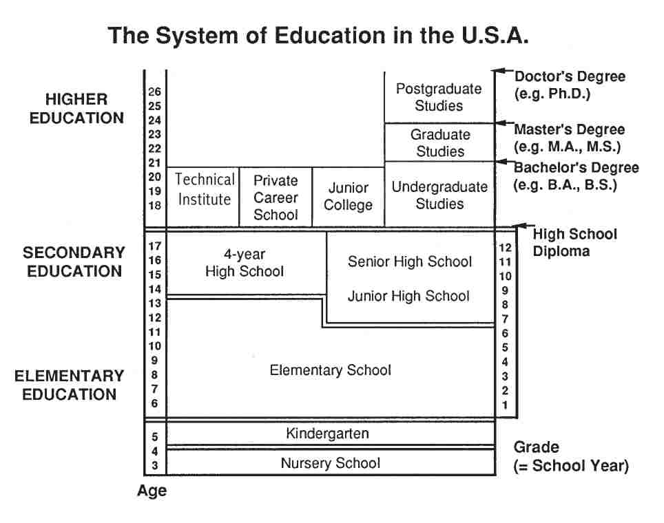 education system in america Public education in america needs teachers who are better trained to meet the needs of specific student populations, understand the necessary role of distance learning, and are willing to speak up.