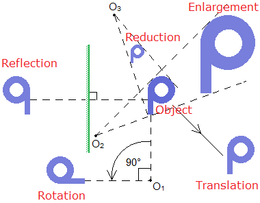 Figure of Reflection, Rotation, Translation, Enlargement and Reduction